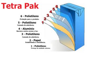 Como são formadas as caixinhas Tetra Pak